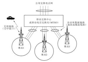 移动通信网的基本结构