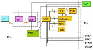 GSM系统的结构