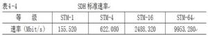 SDH的速率体系