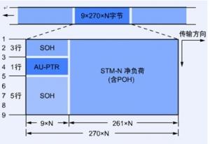 SDH的帧结构