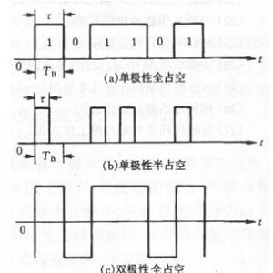 数字信号波形与功率谱