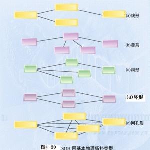 sdh传输网的拓扑结构