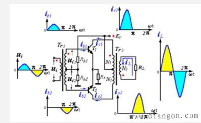 静态时管子均处于截止状态,负载上的电压为零,效率高.