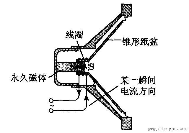 动圈式扬声器构造和工作原理