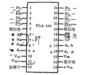 PGA100引脚图