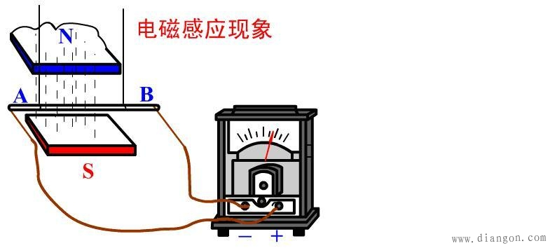 什么是电磁感应现象