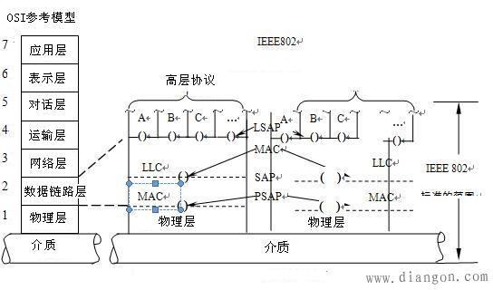 局域网的网络体系结构