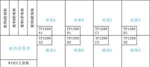 西门子触摸屏TP1200死机问题技术分析