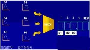 频分多路复用、时分多路复用和统计时分多路复用三种方法