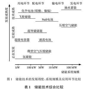储能技术原理与常用的储能方式
