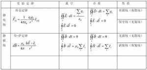 位移电流与麦克斯韦方程组