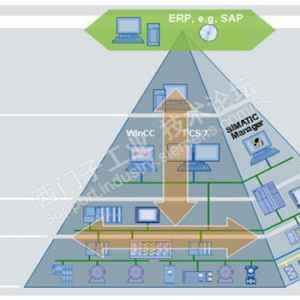 工业以太网网络规划原则