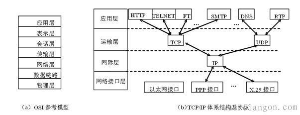 层次数据模型结构图