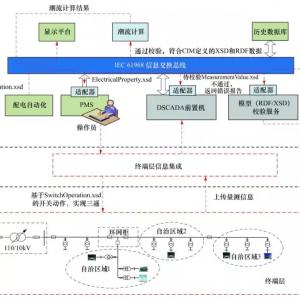 智能配电网的体系架构设计