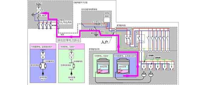 有了漏电保护器你家插座就不用接地线?漏电保护器并不能代替地线作用