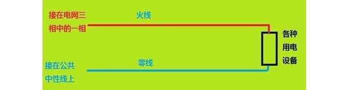 正常情况下零线是否有电?什么时候零线是有电的?