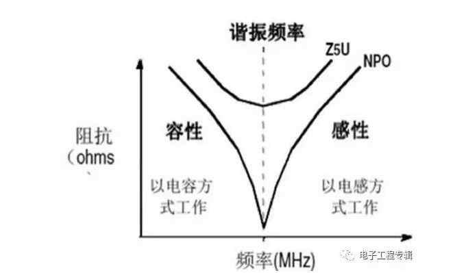 电容谐振频率的解释