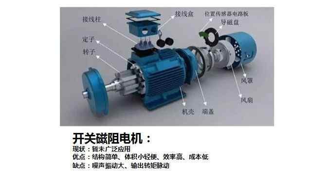 电动汽车驱动电机类型种类和结构原理图