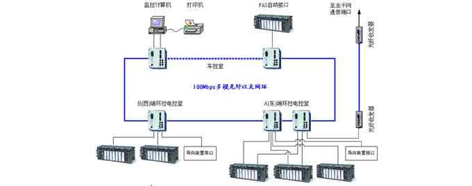 工业以太网在工业物联网IIoT中的应用分析