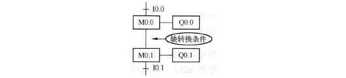 西门子PLC功能图设计注意事项