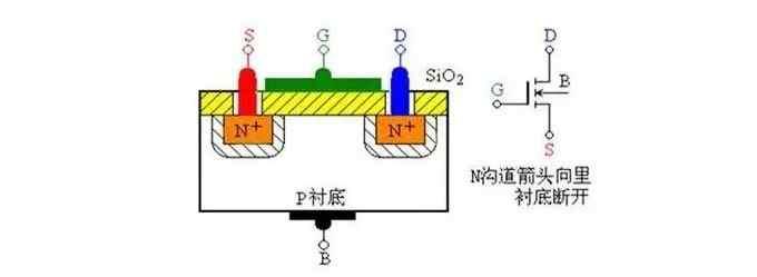 什么是MOS管?MOS管结构原理图解