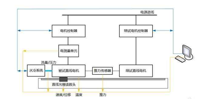 直线电机测试系统构成图片