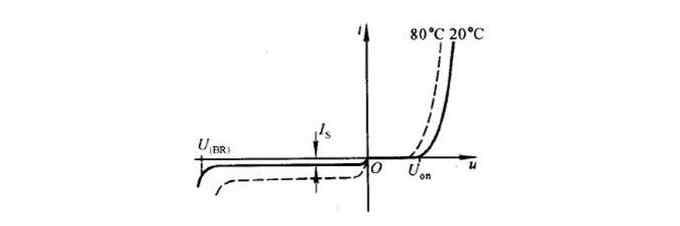 温度影响电子元器件的性能
