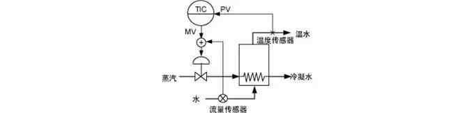 自动控制系统中的串级控制系统