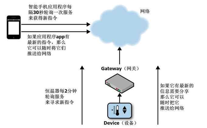 物联网中的通信方式