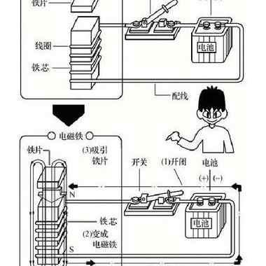 交流接触器的原理和内部架构