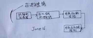 红外传感器的工作流程图