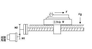 伺服电机在金属切削机床的应用与选型