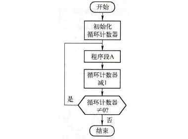 PLC的循环指令