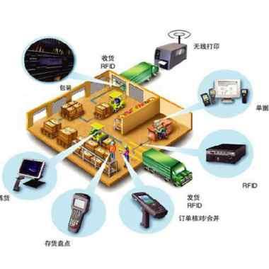 物联网设备的标识技术