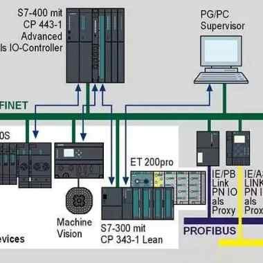 PLC与人机界面的抗干扰设计