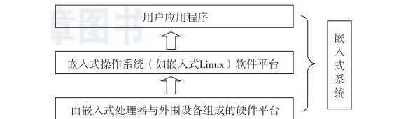 嵌入式软件工程师必须要掌握哪些注册送体验金的白菜网