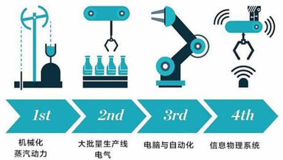 什么是第四次工业革命?第四次工业革命何时开始?