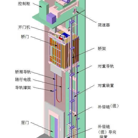 电梯安全防护措施有哪些?电梯的安全保护装置有哪些?电梯主要安全装置详解