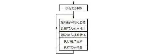 PLC的循环处理过程