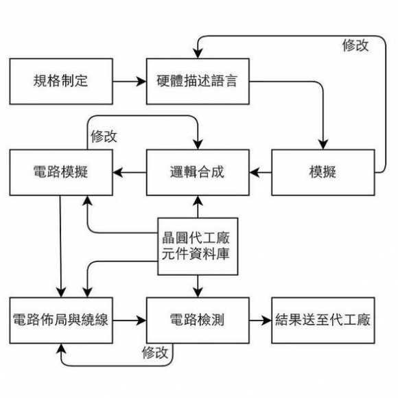IC芯片的设计生产流程