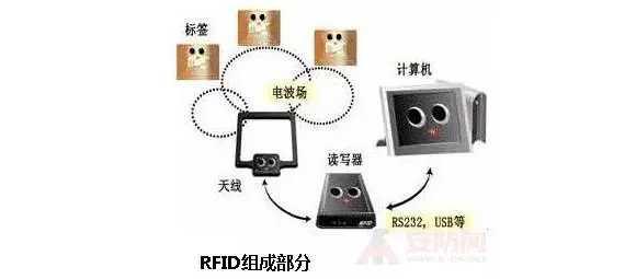 RFID技术在智能楼宇安防系统中的应用方案