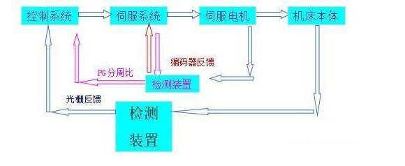 伺服的控制模式