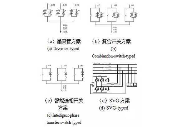 治理配电网低压三相负荷不平衡的技术措施