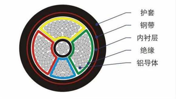 如何辨别电线与电缆优劣?电线与电缆之间的区别