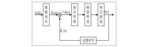磁通门电流传感器构成及工作原理