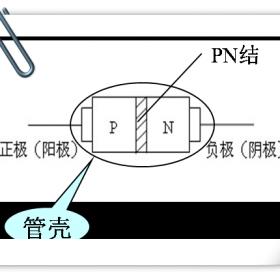 二极管的结构和图形符号