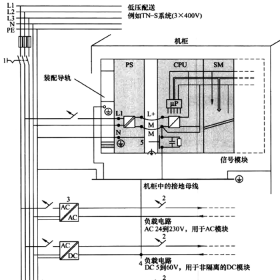 西门子S7-300 PLC接地规范