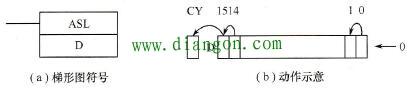 算术左移1位指令