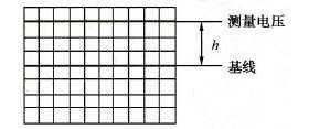如何使用示波器测量电流电压