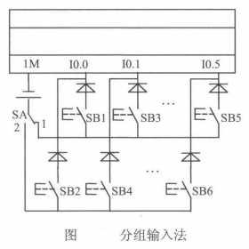 PLC应用程序设计中如何减少输入点和输出点
